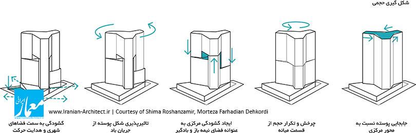 Courtesy of Shima Roshanzamir, Morteza Farhadian Dehkordi