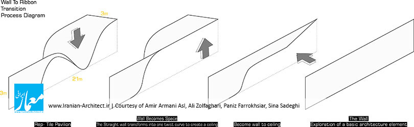 Courtesy of Amir Armani Asl, Ali Zolfaghari, Paniz Farrokhsiar, Sina Sadeghi