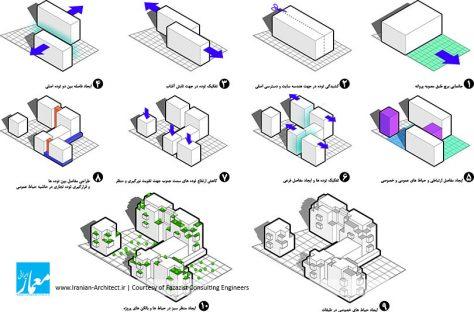 مجتمع مسکونی ـ تجاری فردوسی / مهندسین مشاور فضازیست