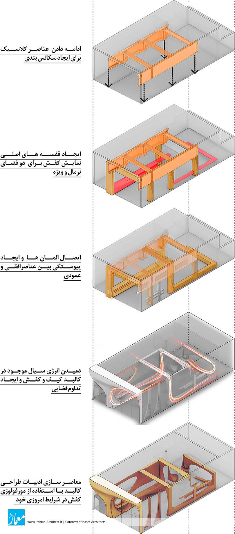 بازسازی فروشگاه کیف و کفش کالو / مهندسین مشاور هشت