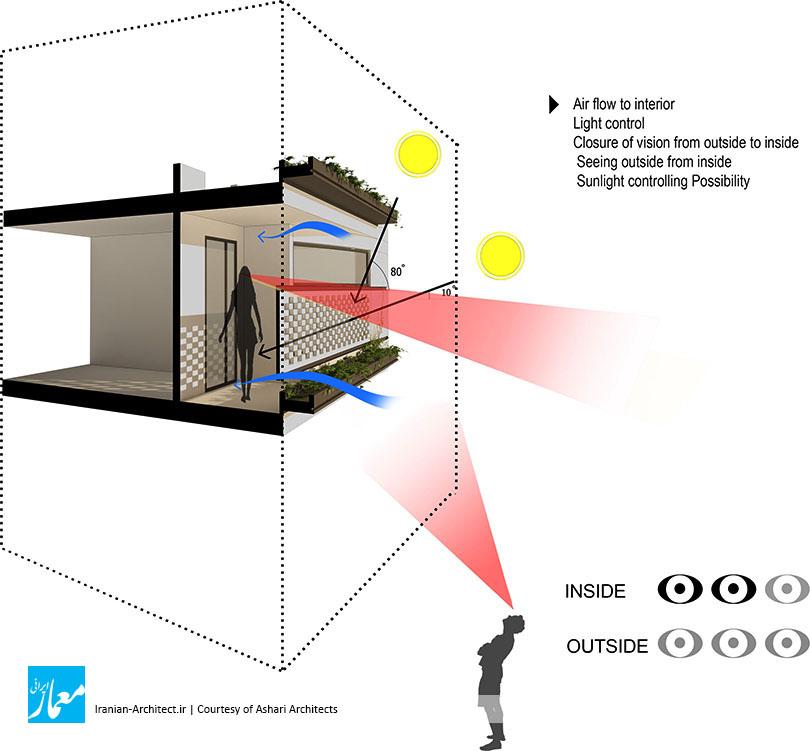 آپارتمان مسکونی صفری / دفتر معماری اشعری و همکاران